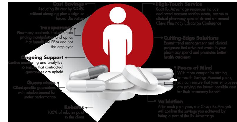 Pharmacy_Benefits_Scott_Rx_Advantage_01