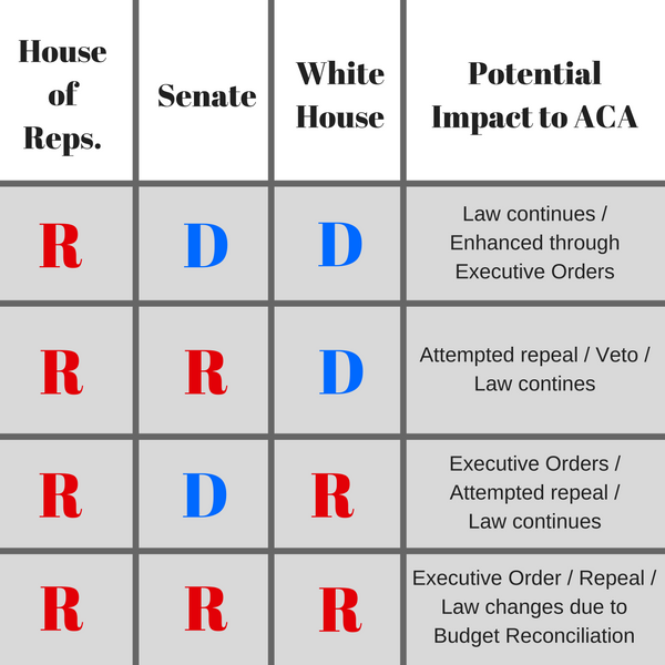 Potential impacts of election on ACA